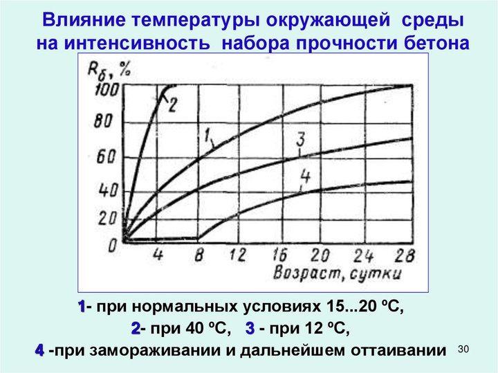 График набора прочности бетона при разных температурах
