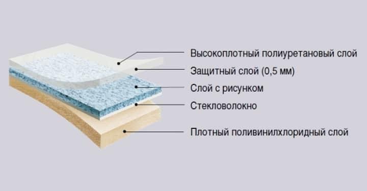 Линолеум состав