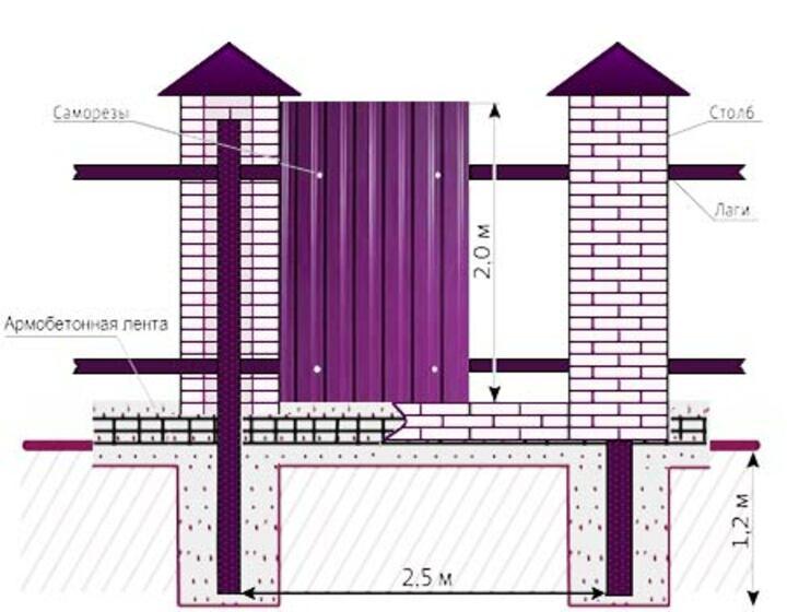 Схема бетонирование столбов ограды декоративного забора