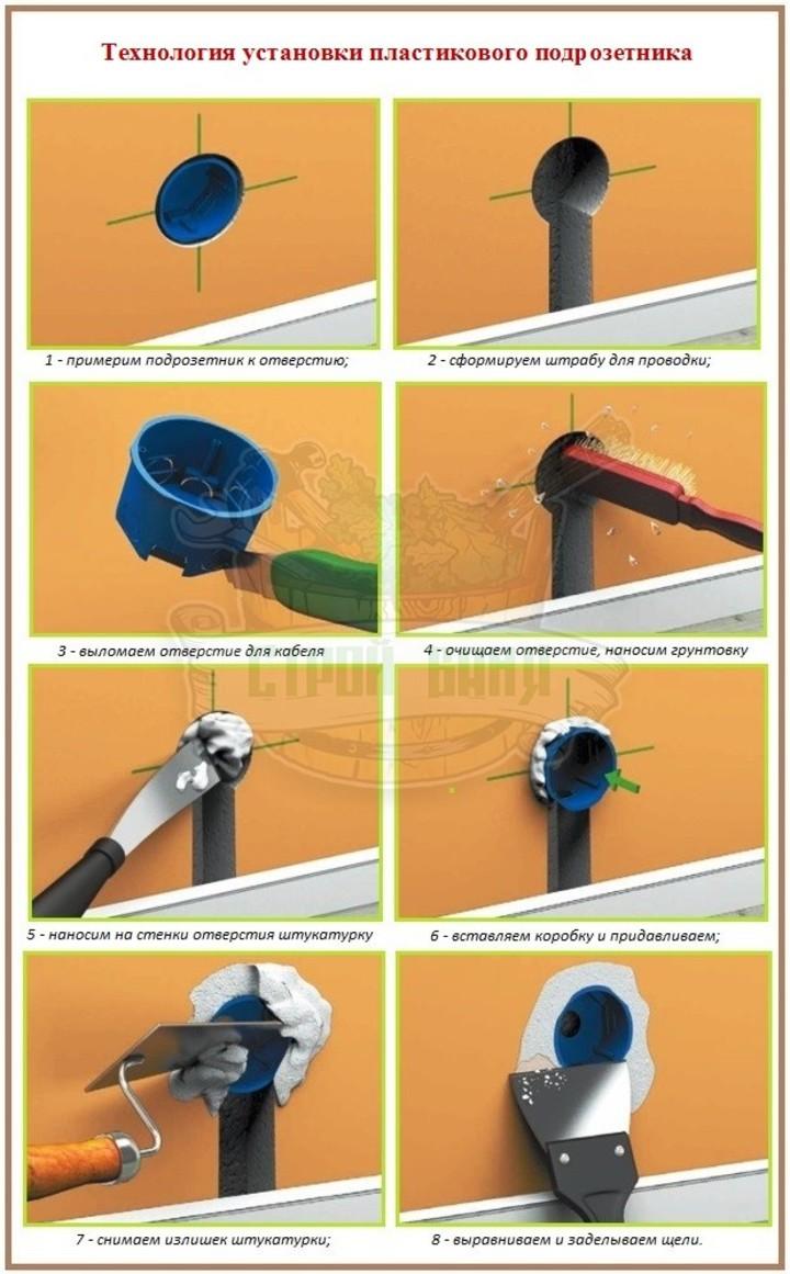 технология установки пластикового подрозетника