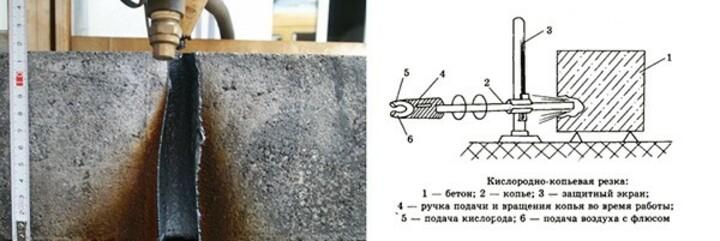 Кислородно-копьевая резка бетона