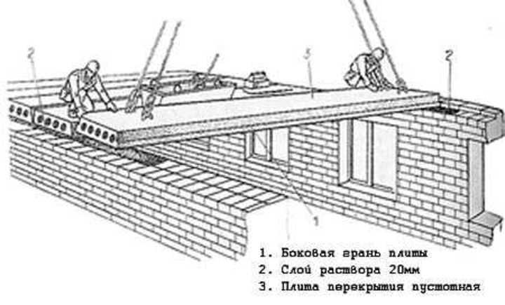Правила монтажа плит в жилищном строительстве