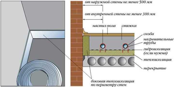 боковая теплоизоляция по периметру пола