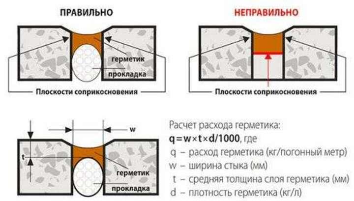 заделка швов герметикос