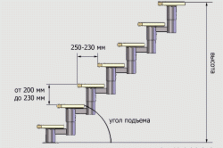 Угол подъема лестницы (крутизна)