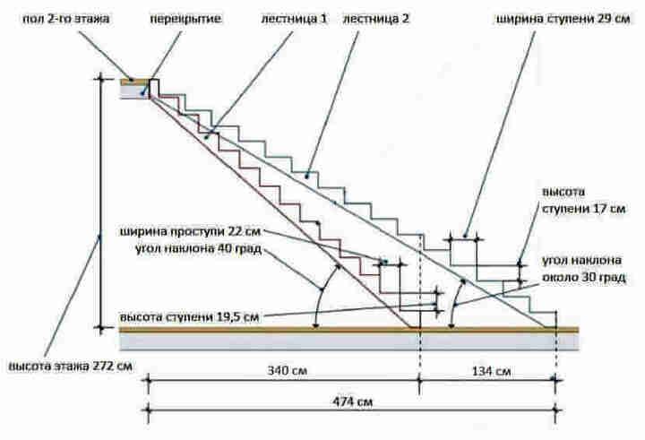 предельный уклон лестницы
