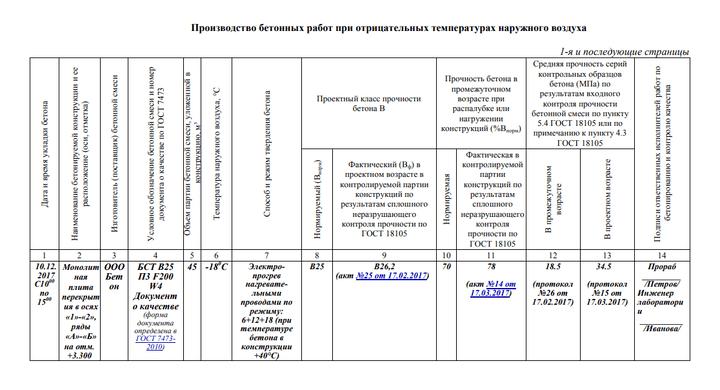 Заполнение журнала бетонных работ при производстве работ в отрицательной температуре наружного воздуха СП 70.13330.2012 приложение Ф