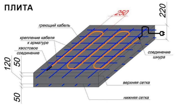 эффективная укладка кабеля ПНСВ для лучшего прогревапрогрева бетона в зимнее время