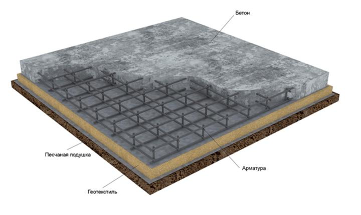 конструкция бетонной площадки под автомобиль