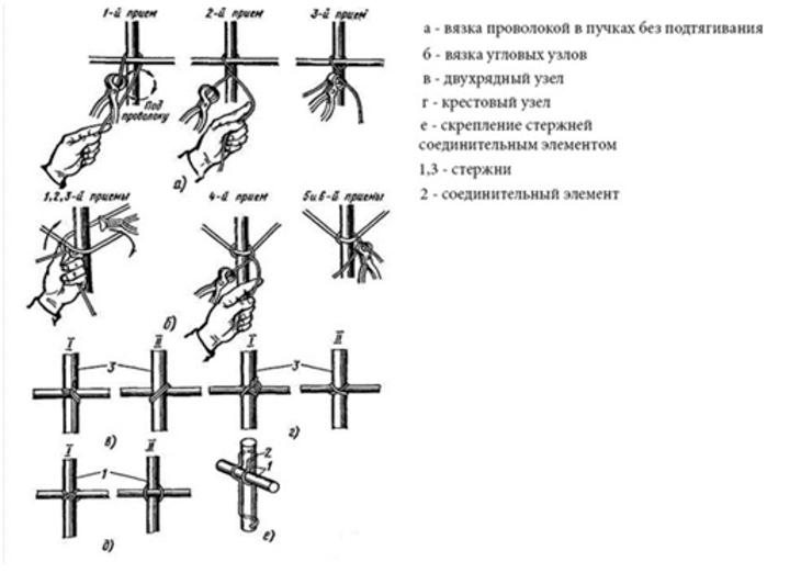 методика вязки арматурного каркаса крючком примеры