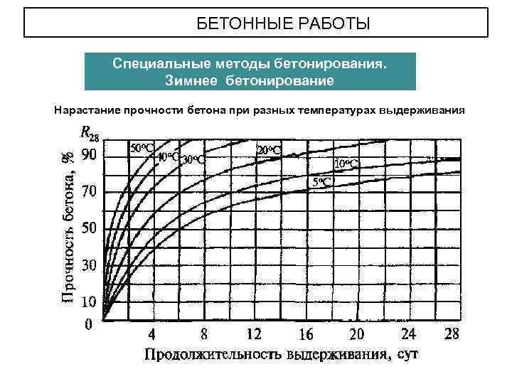 нарастание прочности бетона в различных температурных условиях окружающей среды