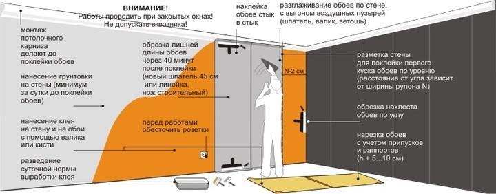 общие правила оклеивания бетонных стен обоями