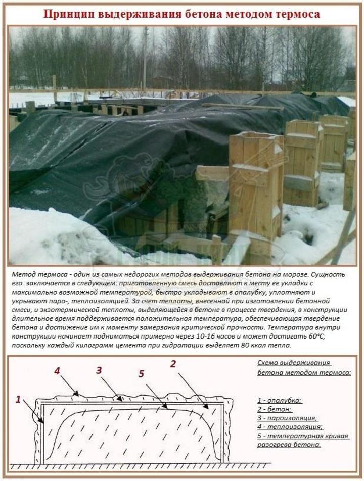 принцип метода термоса при зимнем бетонировании