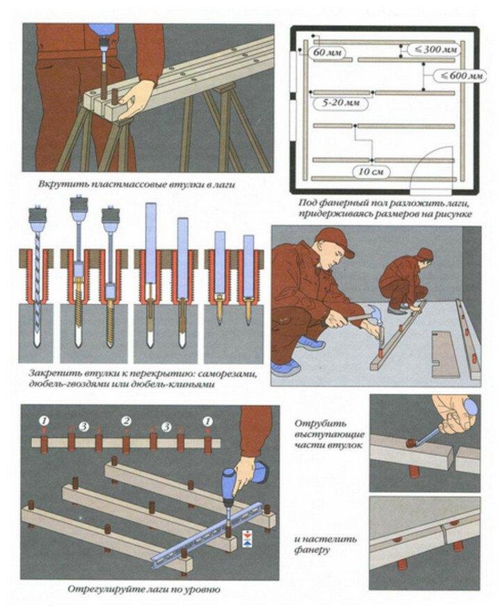 технология установки лаг по бетонному основанию