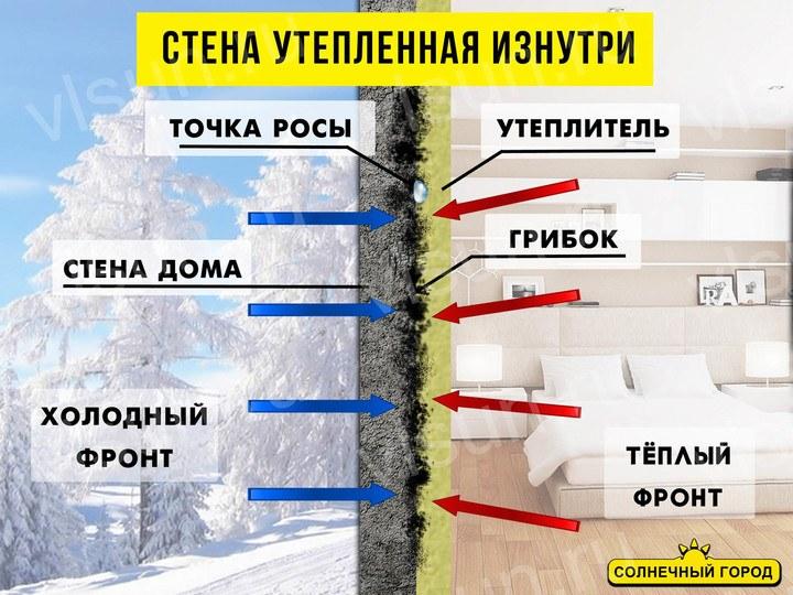 утепление бетонной стены изнутри дома образование грибка причины так не делать