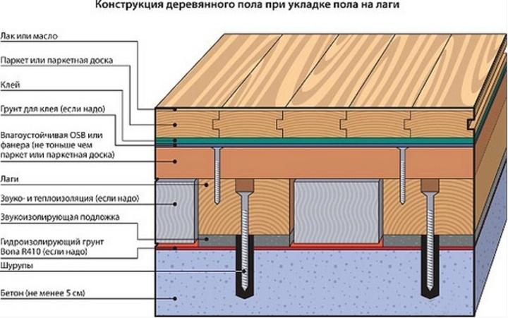 вариант конструкции пола на бетонном основании при его укладке с помощью лаг