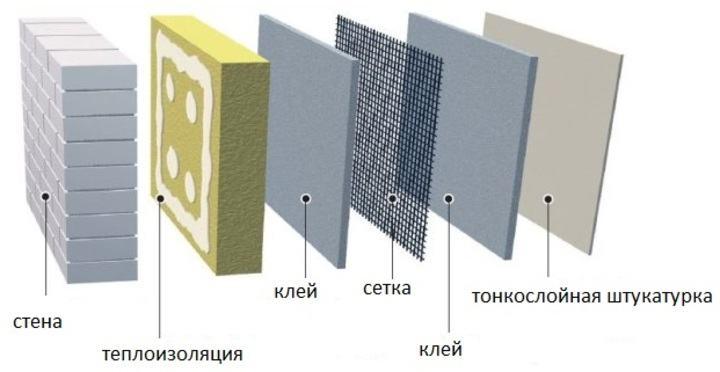 вариант пирога при утеплении бетонной стены и использования минеральной ваты