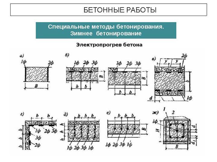 зимний прогреб бетона электропрогрев
