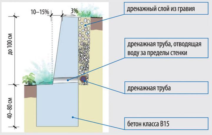 подпорная стена из бетона технология изготовления своими руками с применением дренажа