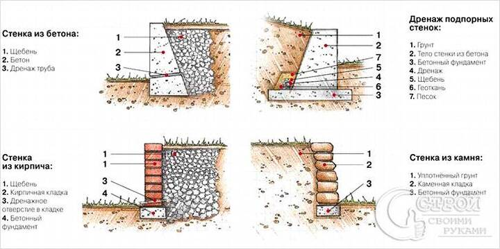 подпорная стена из бетона в сравнении с другими материалами чертеж дренаж в подпорной стене
