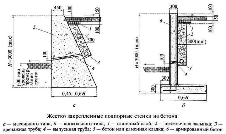 подробный чертеж поперечный профиль подпорной стены из бетона для заливки самостоятельно на своем участке