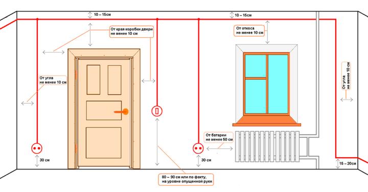 схема правила расположения штроб для электрики