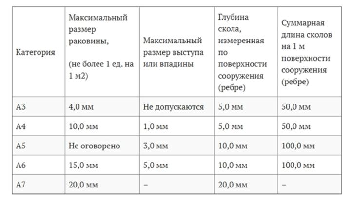 таблица класс бетонной поверхности А3, А4, А5, А6, А7 рамер раковин выступов или впадин глубина сколов суммарная длина сколов
