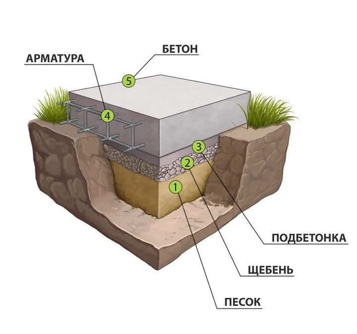 технологические слои при устройстве подбетонки песок щебень фундамент
